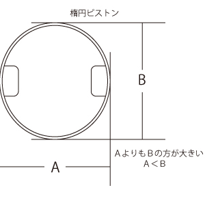 楕円ピストン