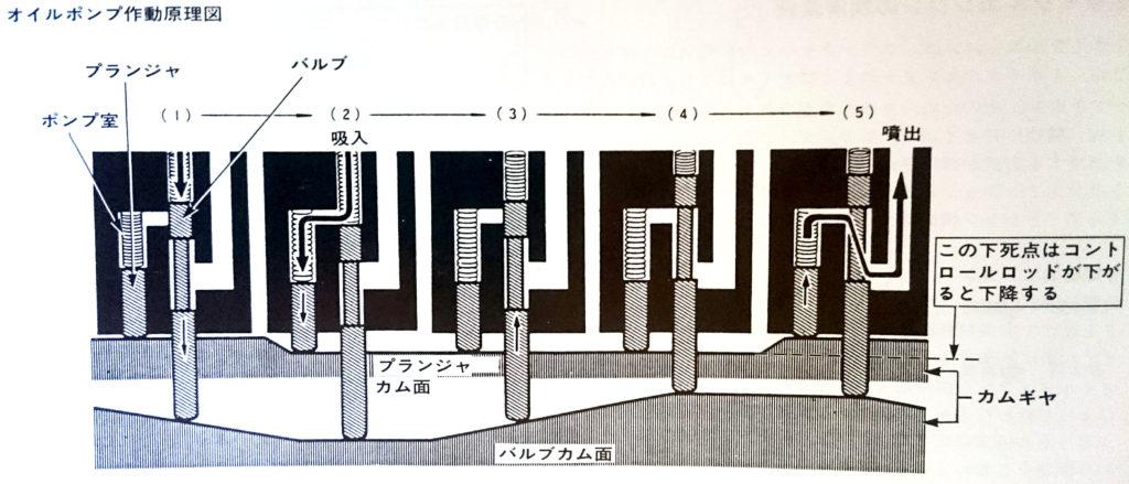 オイルポンプの作動原理図