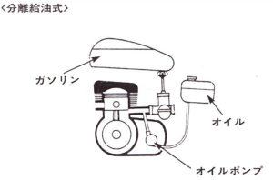 分離給油式 2サイクルエンジン