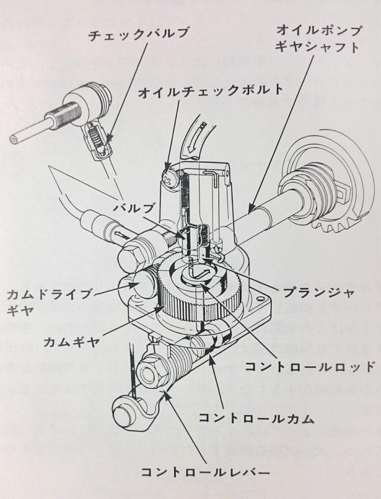 2サイクルエンジン オイルポンプ プランジャ式