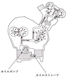 ウェットサンプ式エンジン