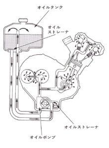 ドライサンプエンジン